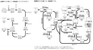 図2 核燃料サイクルの二つのケース。非再処理ケース(左)と再処理ケース(右)