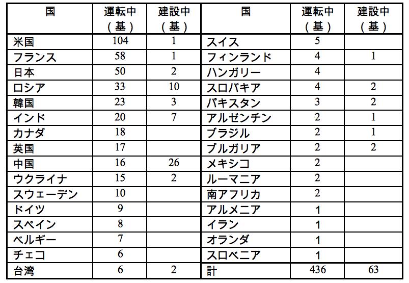 表1 世界の原発の現状(2012年3月8日現在)