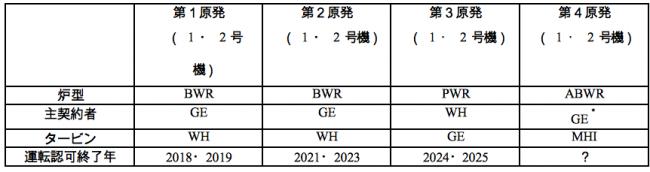 表4 台湾の原子力発電所の概要