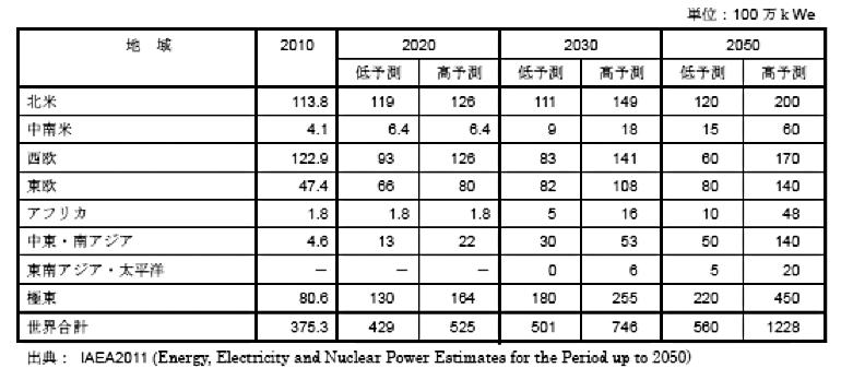 表2 世界の原子力発電規模予測(地域別)